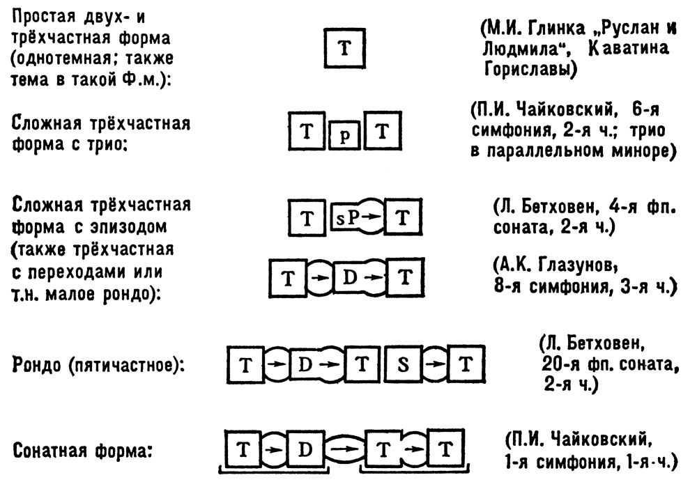 Схема А: вся гл. тема 1-й ч.